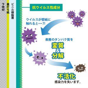 抗ウイルスタイプ壁紙 効果の仕組み